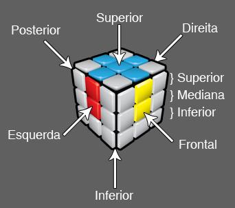 Diagrama - Cubo Mágico